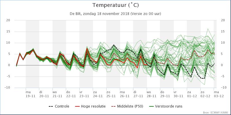 KNMI expertpluim De Bilt Temperatuur 201811180000